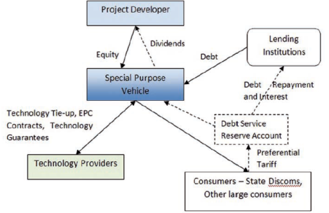 solar power projects finance structure - over view