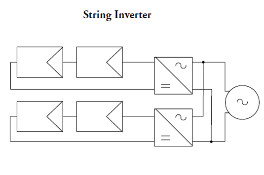 What Type Of Inverter Systems Used In Solar Power Plants