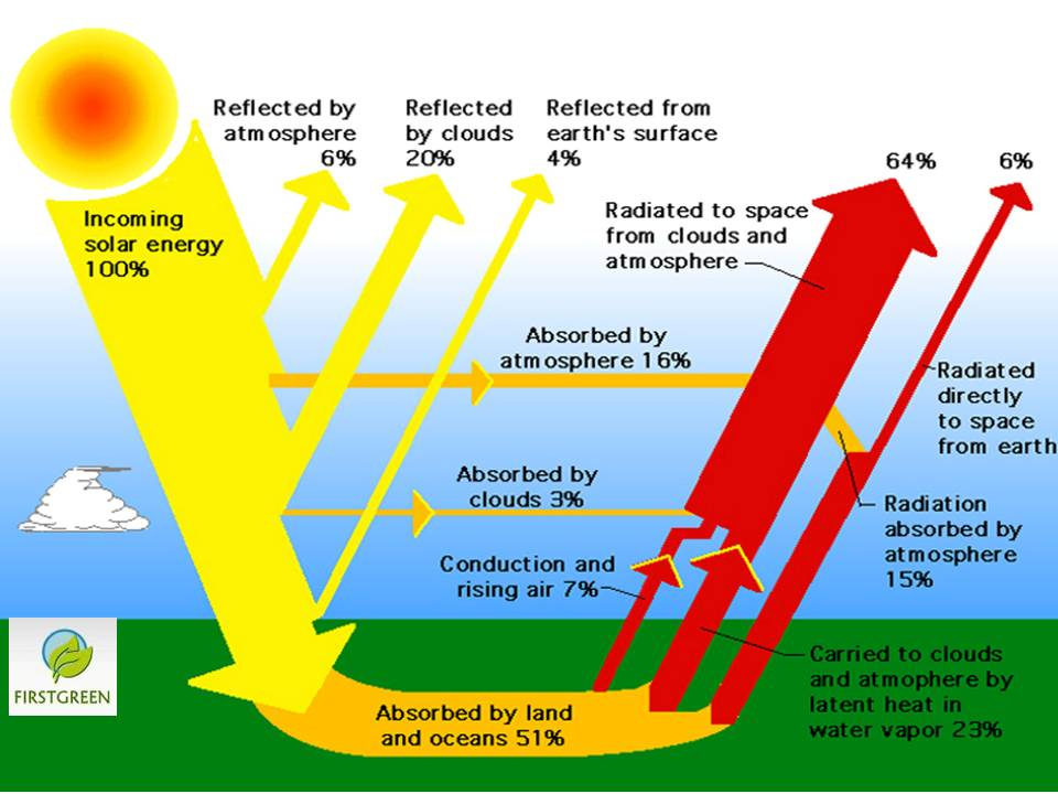 Earth Energy Cycle