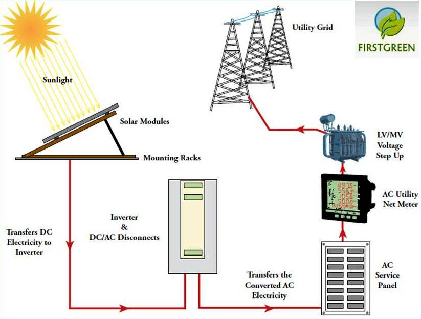 overview of solar pv power plant power plant training power plant overview diagram #15