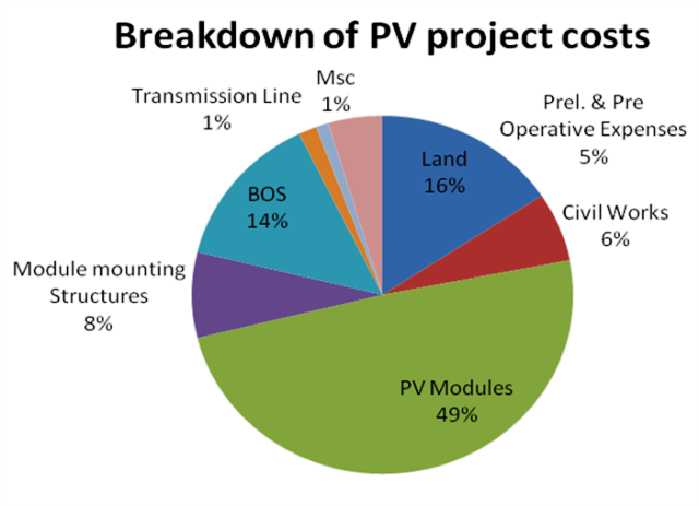 Break Down Of Pv Project Cost