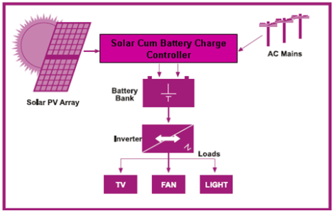 How can we convert the existing home inverters in to a solar