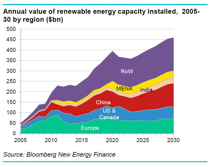 Region Of Renewable Energy Growth