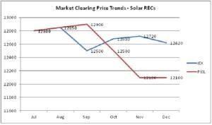 Price Trends - REC Solar