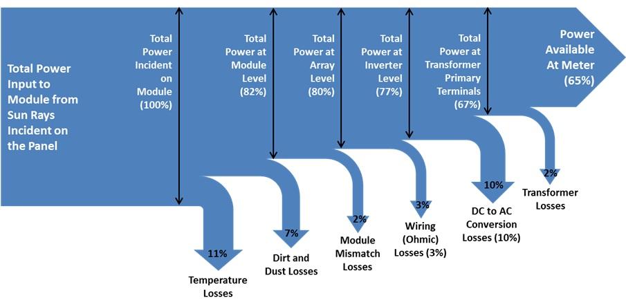 Estimation Of Solar Pv System Output