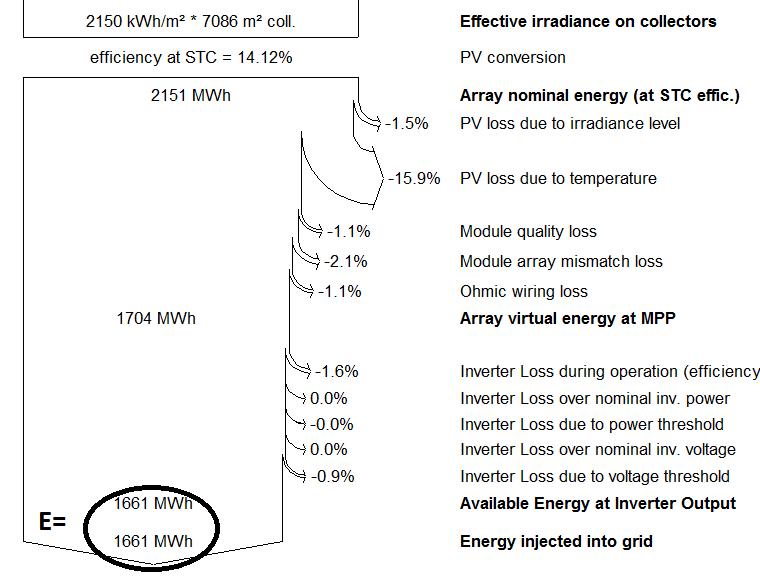 Case study of Performance Ratio  