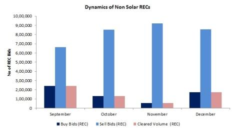 Non Solar REC