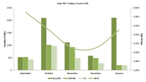PXIL Trading