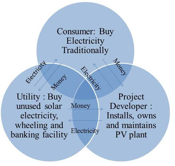 Understanding Power Purchase Agreement (Ppa) For Solar Projects |