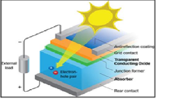 Organic Photovoltaic Technology  Opv   U2013 The Future Of