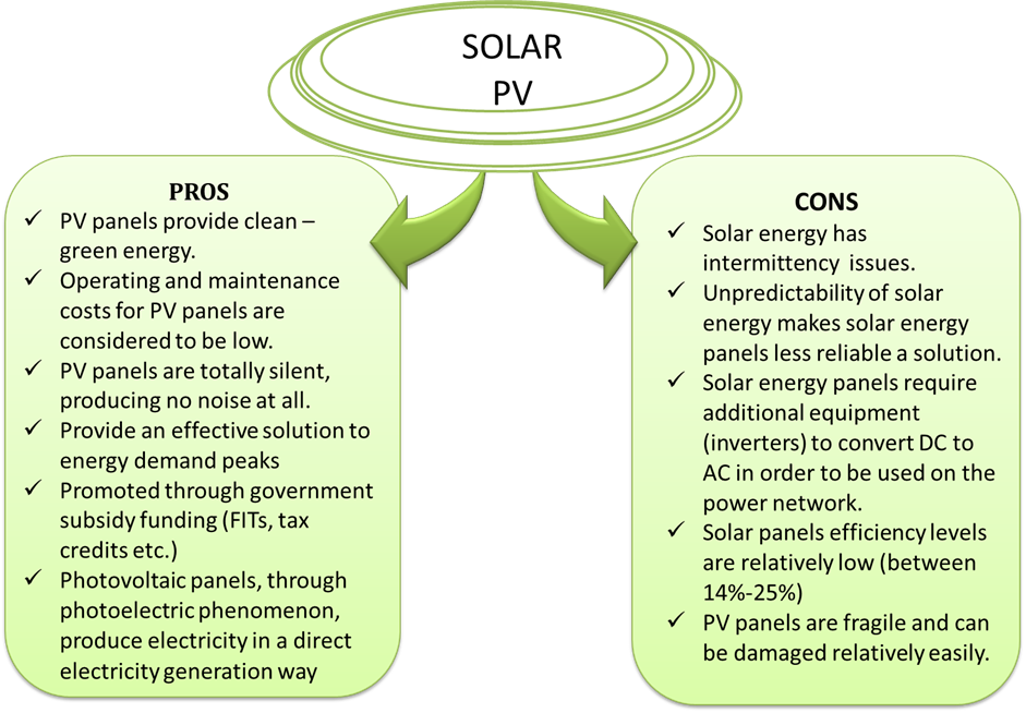 An essay on solar energy