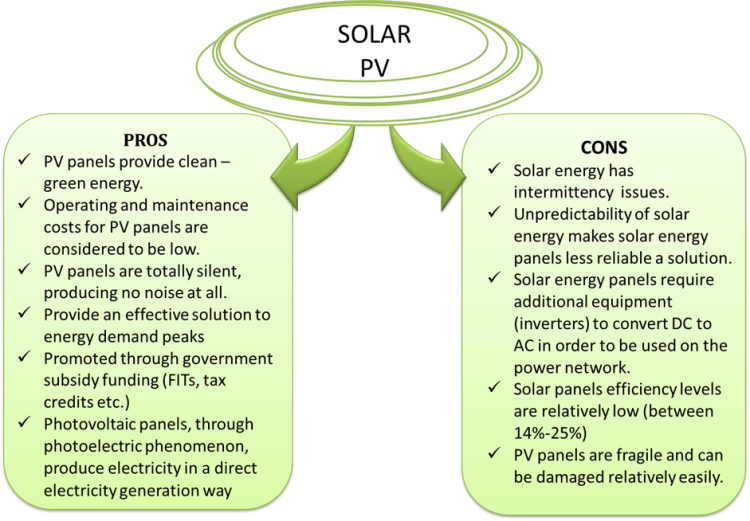 Economics Of Solar Power Generation