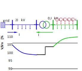 Current flow over LV transformer and voltage gradient at distributed generation.