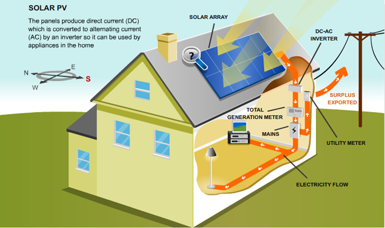 Power Solar System Diagram Plant Line Pictures Of