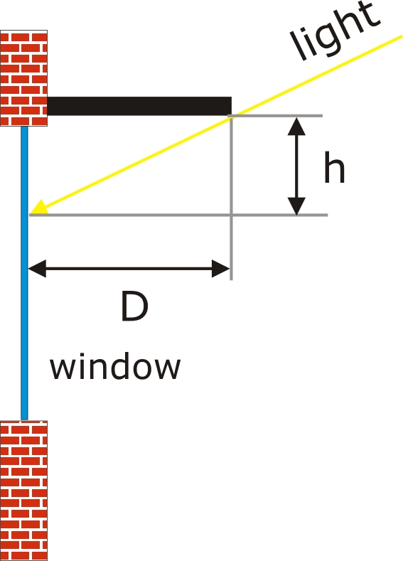 Shading Analysis For Building Integrated Photovoltaic Bipv