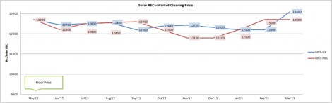 solar-clearing-price-march2013-1024x321