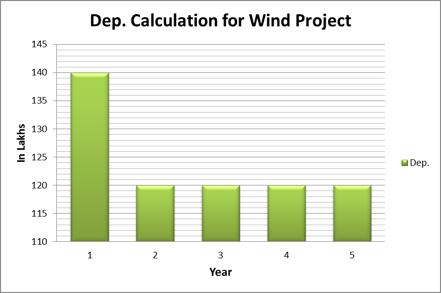 Understanding accelerated depreciation in solar projects: |