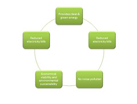 marketing mix of reliance energy ltd 3 executive summary electrical energy storage, ees, is one of the key technologies in the areas covered by the iec ees techniques have shown unique capabilities.