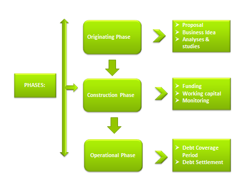 Project Financing In Solar
