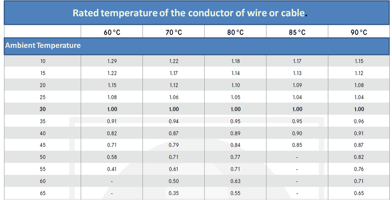 Pv system design conductor sizing if number of conductors are carried together the cable ampacity further reduces for example if 14 dc cables are carried together in bunch the cable greentooth Image collections