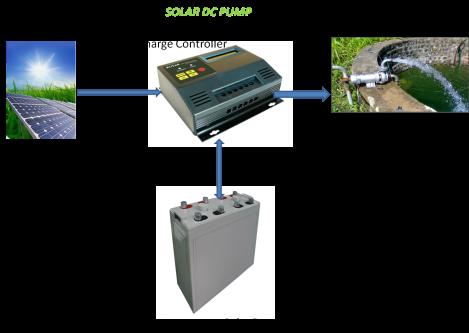solar dc pump