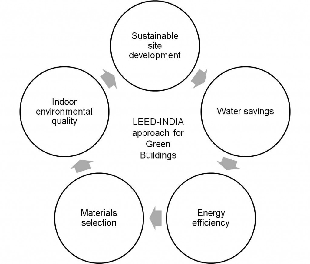 Payback period of green buildings in india for Benefits of leed