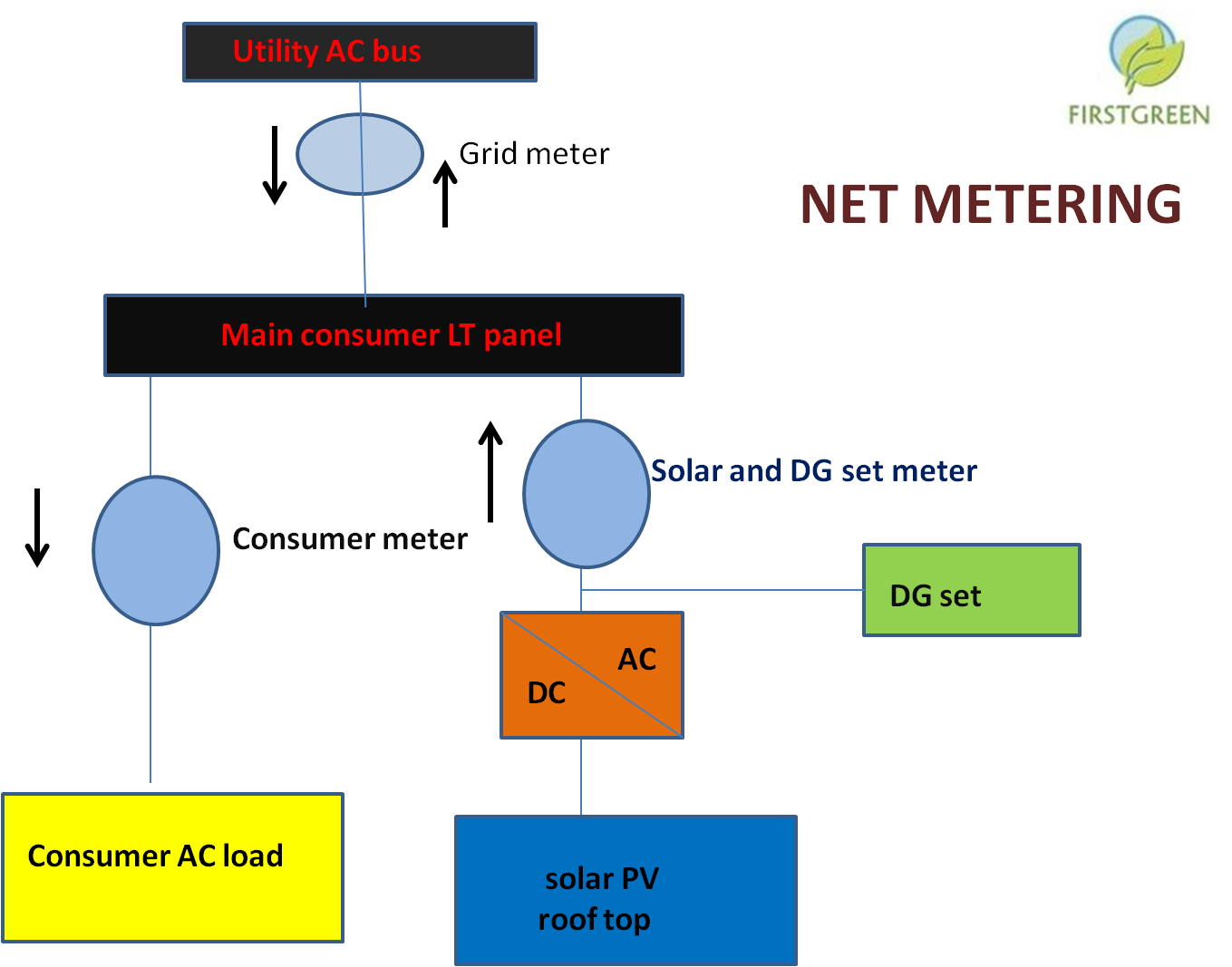 Grid Tied Solar System Diagram Schematics Data Wiring Diagrams Of A Tie Power How To Connect Your Pv Rooftop With