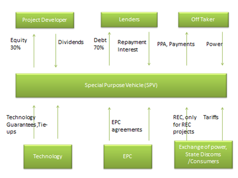 Generic Model of Solar financing in Indian context