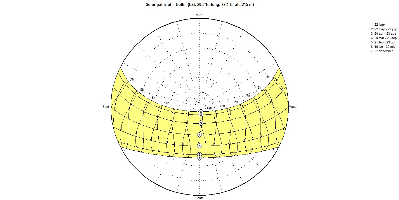 How To Use Sun Path Diagram To Estimate The Effect Of