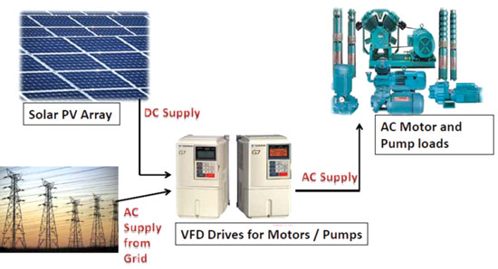 Solar Pv Water Pumping With Variable Frequency Drive Vfd