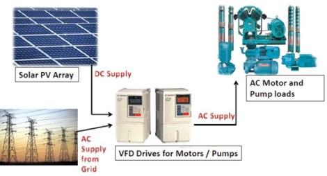 Solar-VFD-based-solutions