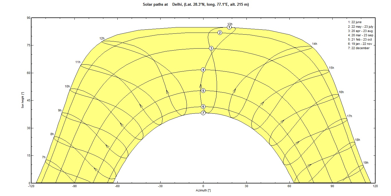 How to use sun path diagram to estimate the effect of shading on the ...