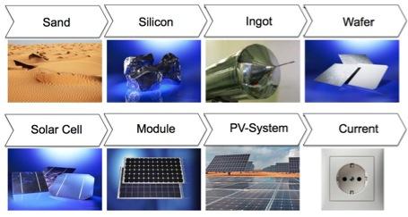 Price War Between Thin Film Amp Crystalline Solar Pv