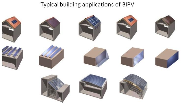BIPV Application