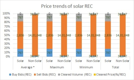 Price trends of solar REC