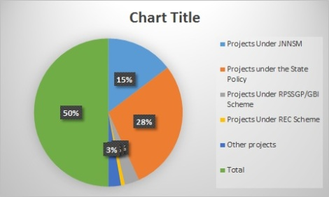 Project-wise