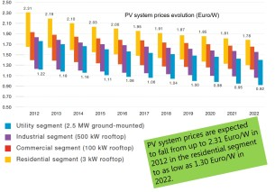 pv prices