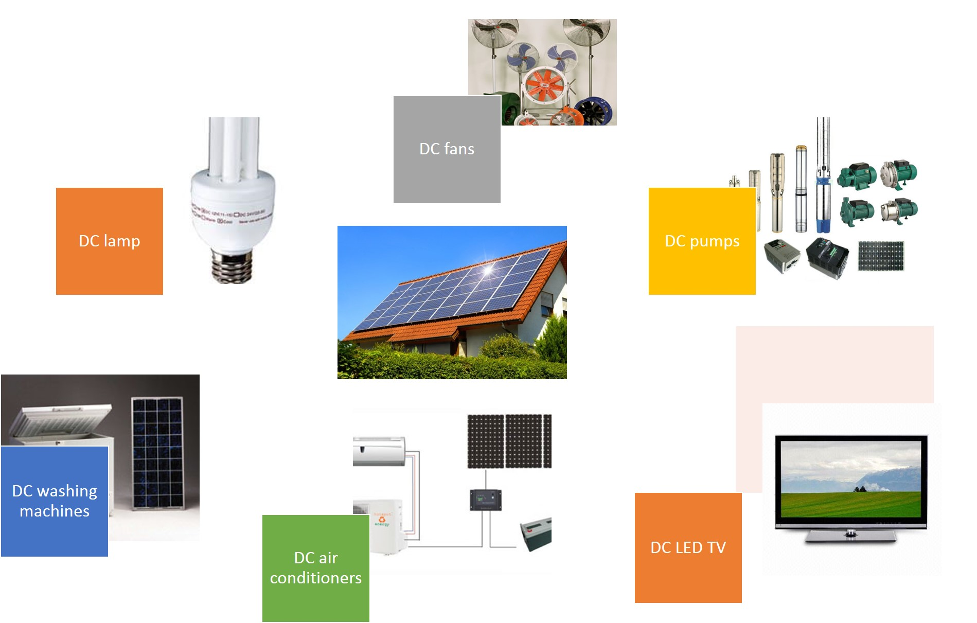 House Battery Bank Wiring Residential Electrical Symbols Grid Parity On Solar Will Bring Back Silently Dc Electricity In To Homes Rv 12 Volt Diagram