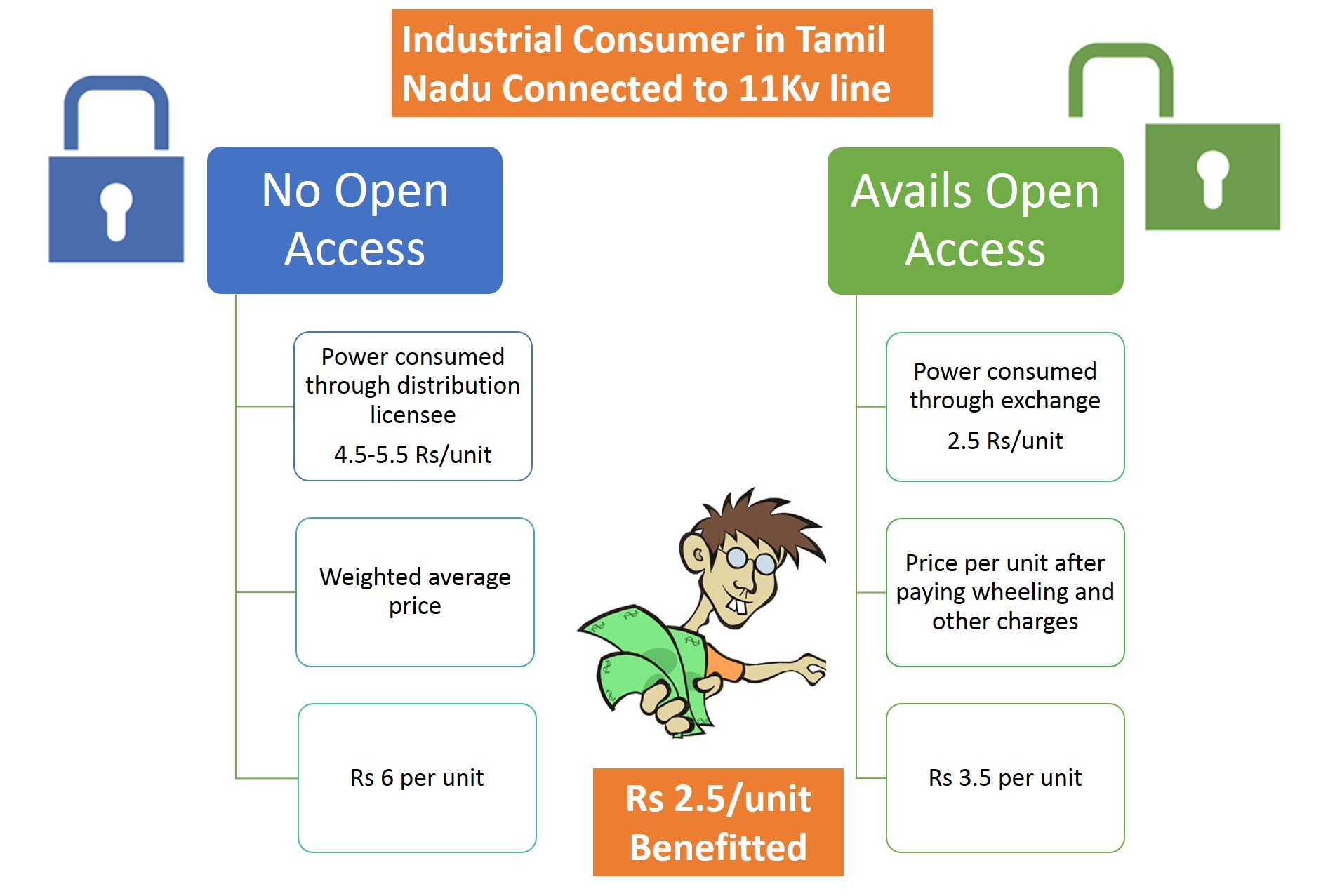 Open Access Has Become An Attractive Proposition To Ht