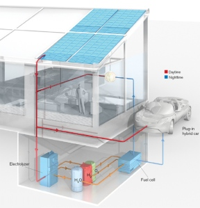 Solar-fuelcell