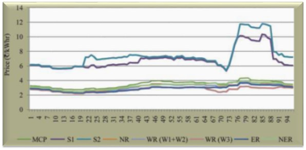 Electricity markets: Grid congestion leads to higher ...