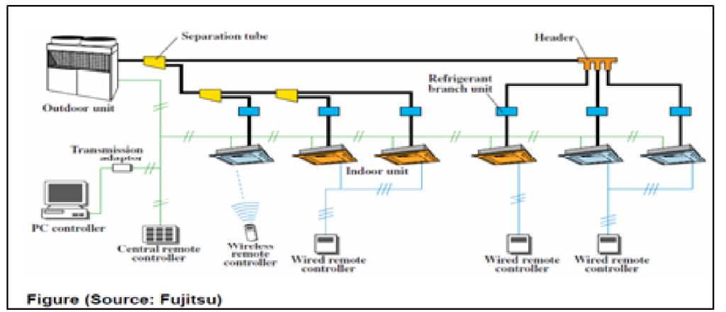 Energy Simulation Of Variable Refrigerant Flow Vrf